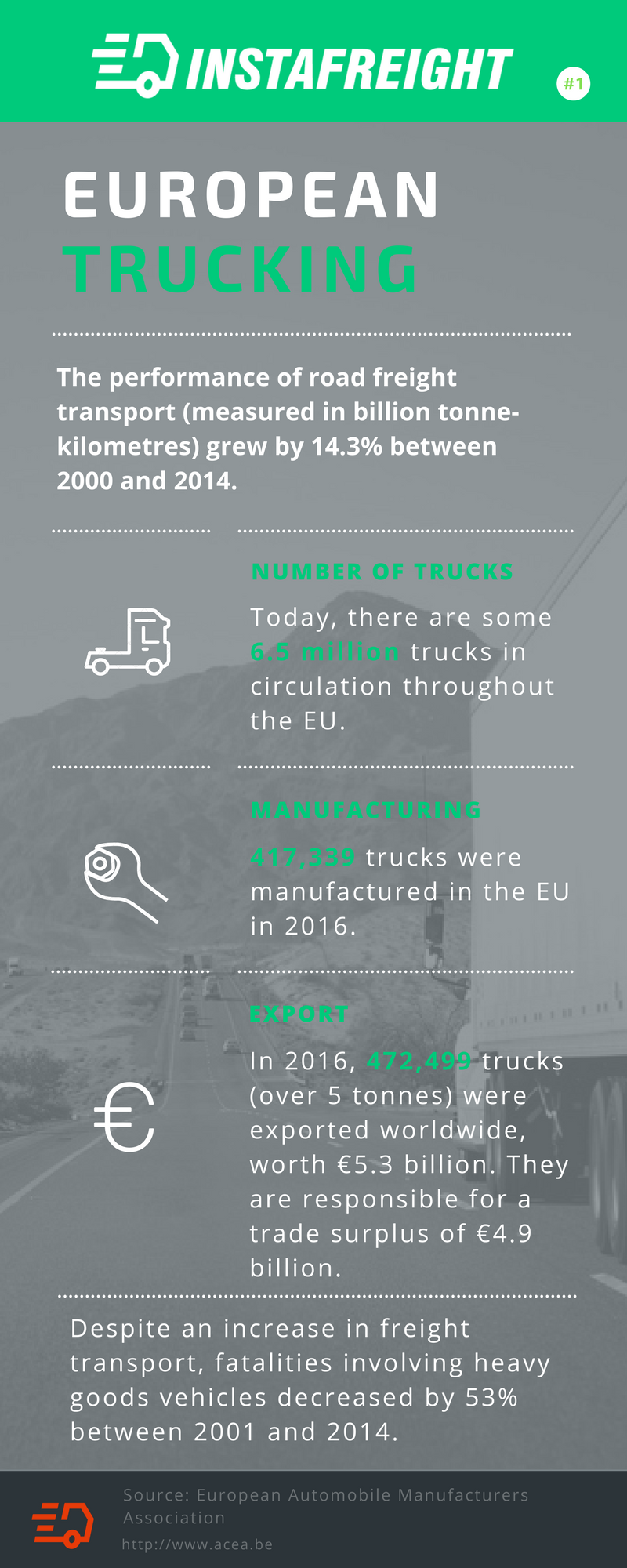 European trucking infographic - Improving The Efficiency of Road-Freight Transport Is Critical