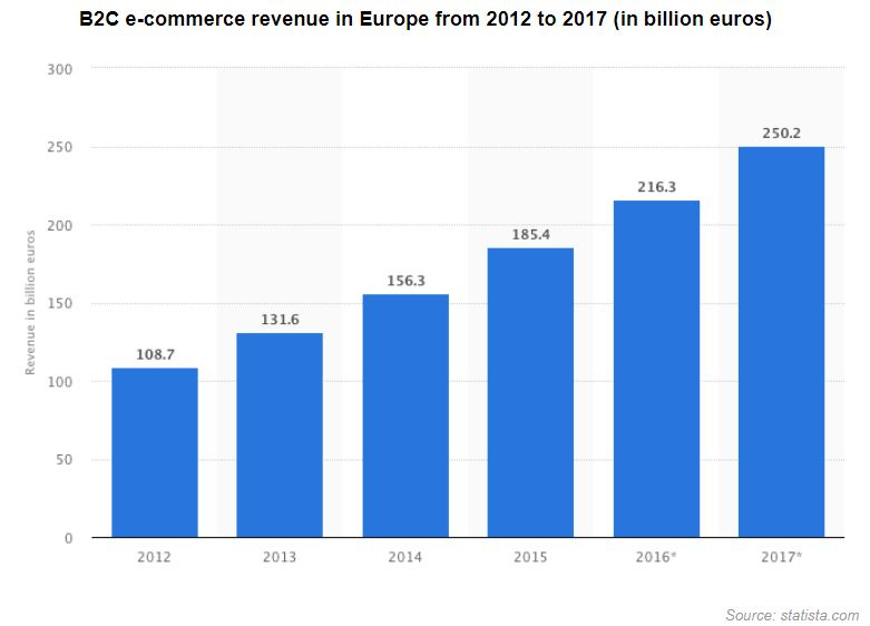 B2B e commerce revenue - Supply Chain Innovations: What to Watch for in 2018?