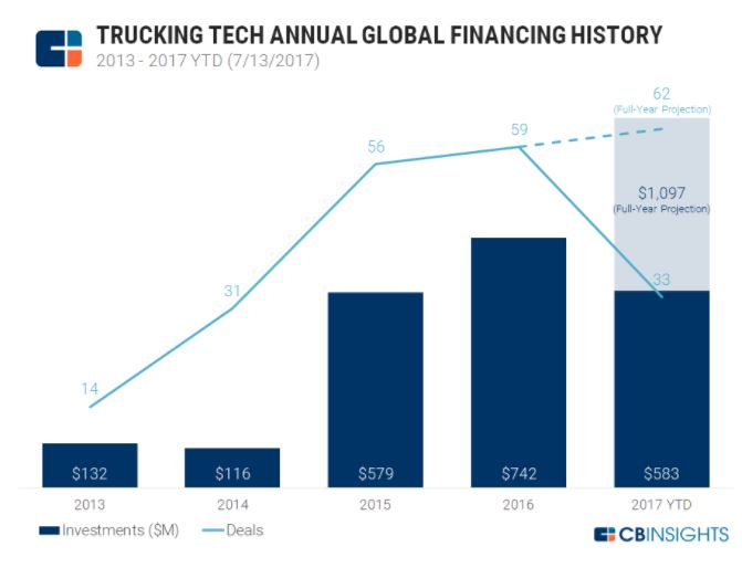 Trucking Tech Annual Global Financing History - Supply Chain Innovations: What to Watch for in 2018?