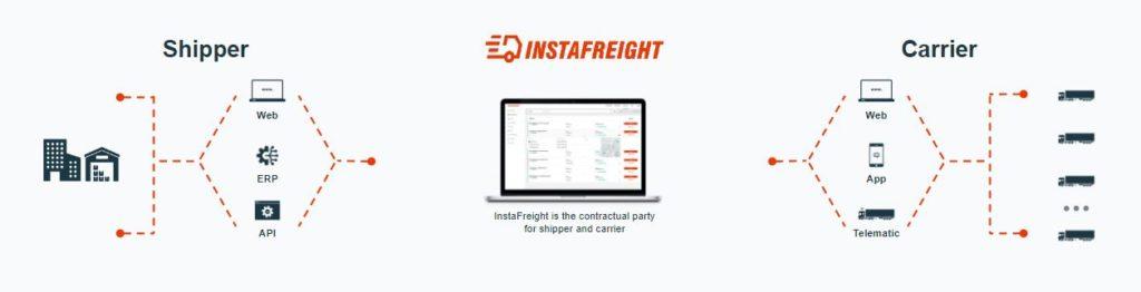 Picture of the InstaFreight Plattform as a digital interface for Transport Management